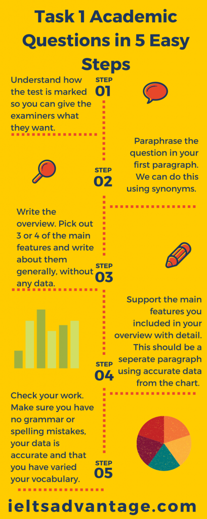 IELTS-Academic-writing-Task-1-Infogram.png