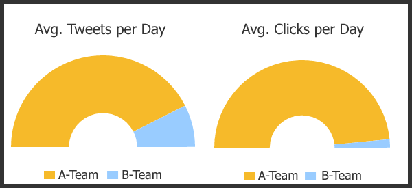 tweets-per-day-vs-clicks-per-day-chart.png