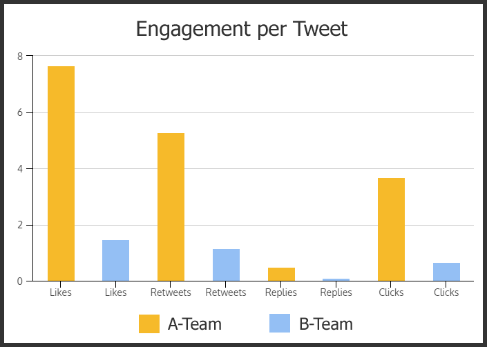 engagement-per-tweet-graph.png